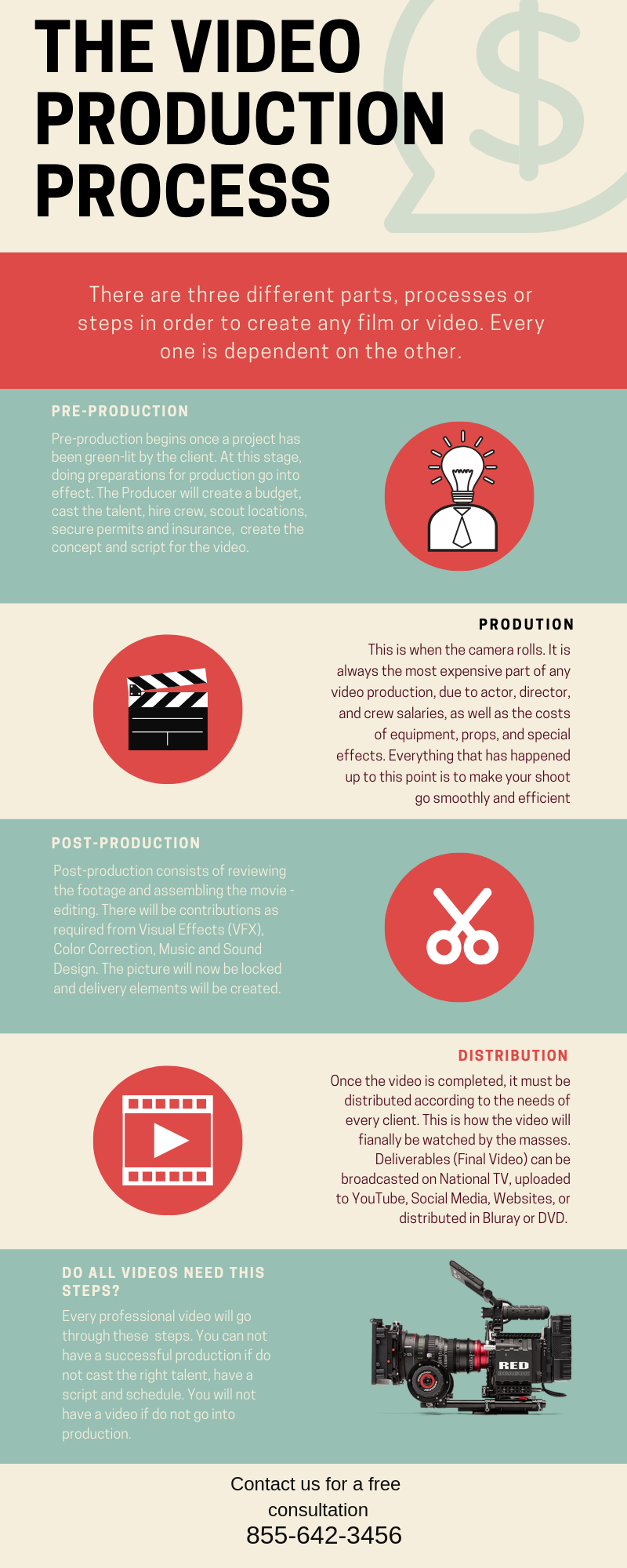 video production process - bluemoon filmworks